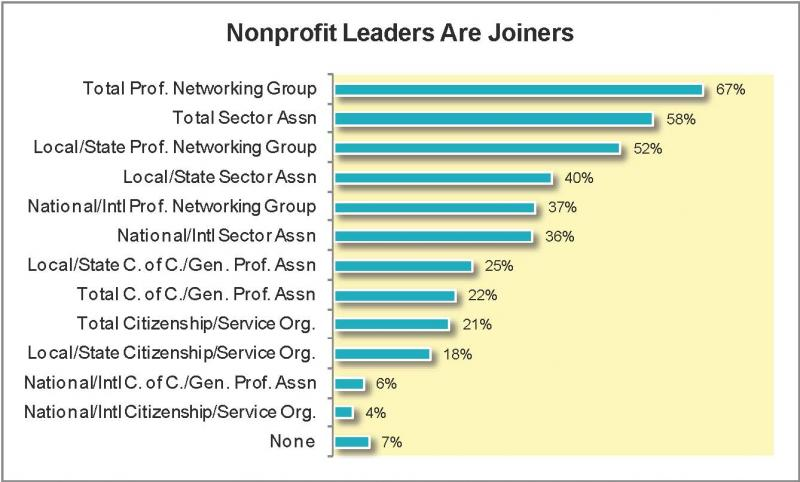 Thriving Nonprofits Rely on Peers and Professionals
