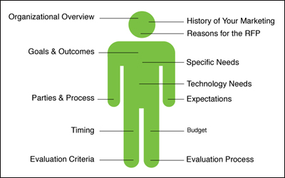 Anatomy of a Successful RFP