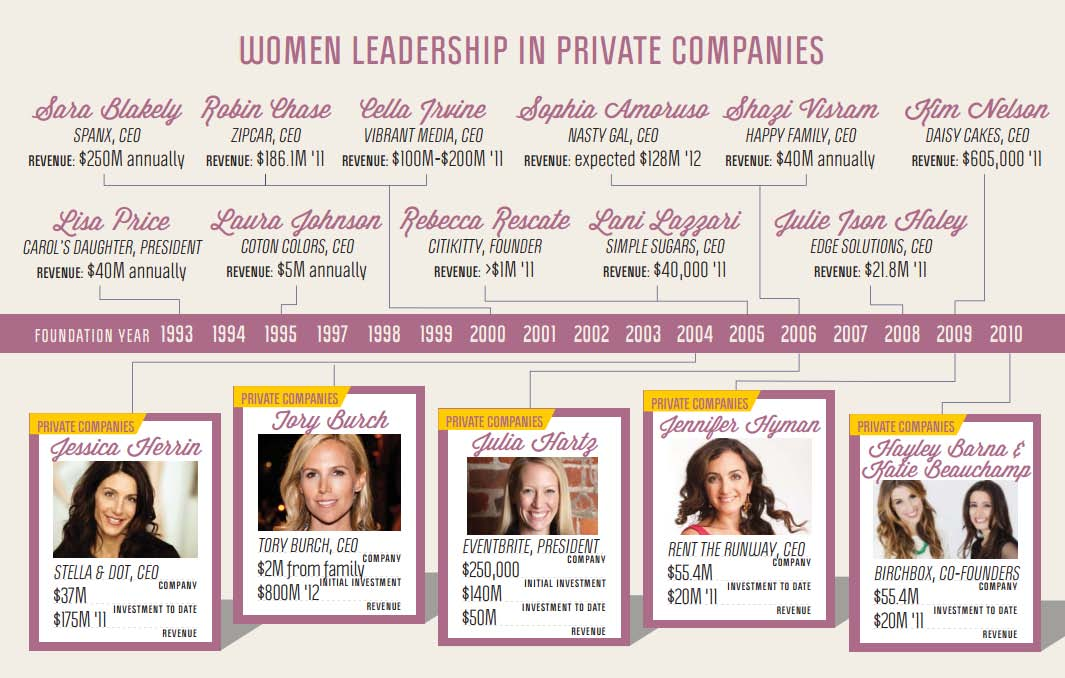 Champion For Women Entrepreneurs Realigns For The Times