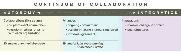 It's a Theme: Collaborate!