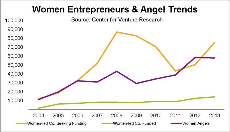 Entrepreneurship And Angel Investing Are Breaking Barriers For Women