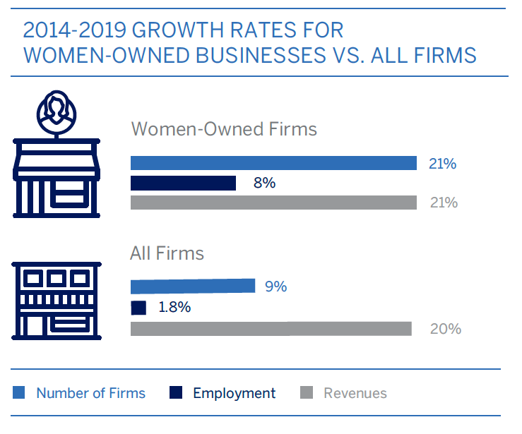 2019 State of Women-Owned Businesses Commissioned by American Express
